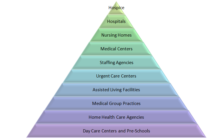 Careers for CNA, HHA: Nursing homes, Home Health Agencies, Medical Centers,...